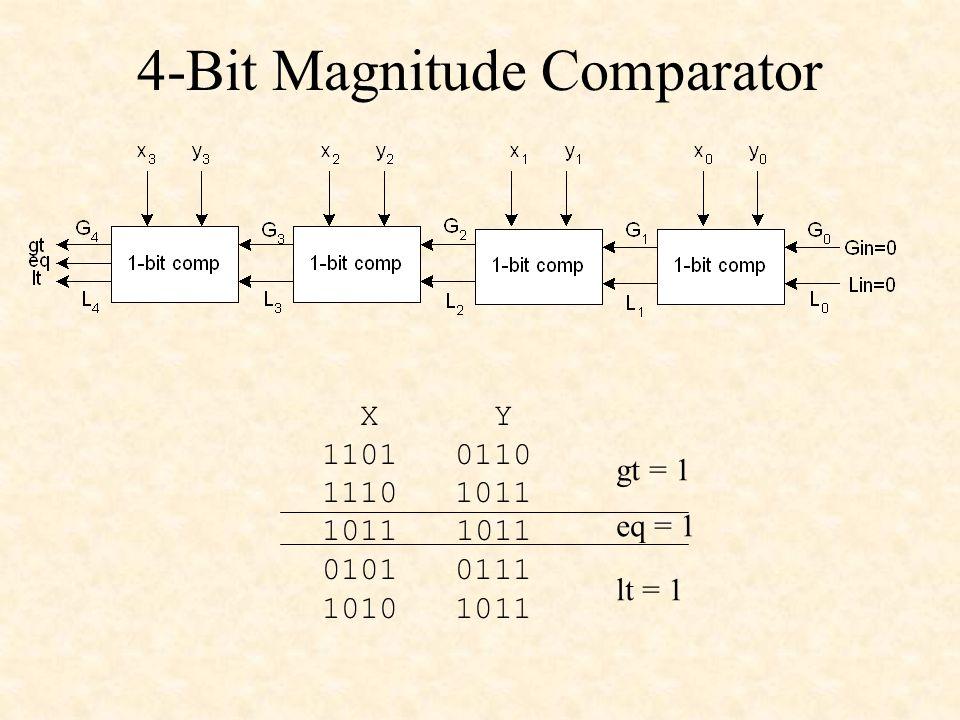 4-Bit Magnitude Comparator X Y 1101 0110 1110 1011 1011 0101 0111 1010 1011 gt = 1 eq = 1 lt = 1