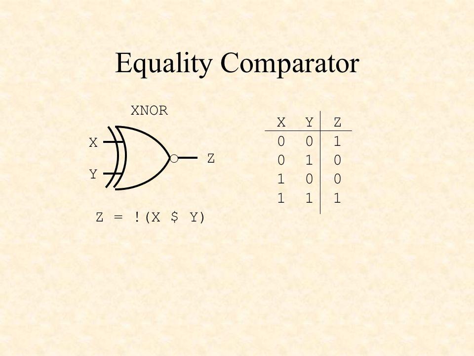 Equality Comparator XNOR X Y Z Z = !(X $ Y) X Y Z 0 0 1 0 1 0 1 0 0 1 1 1