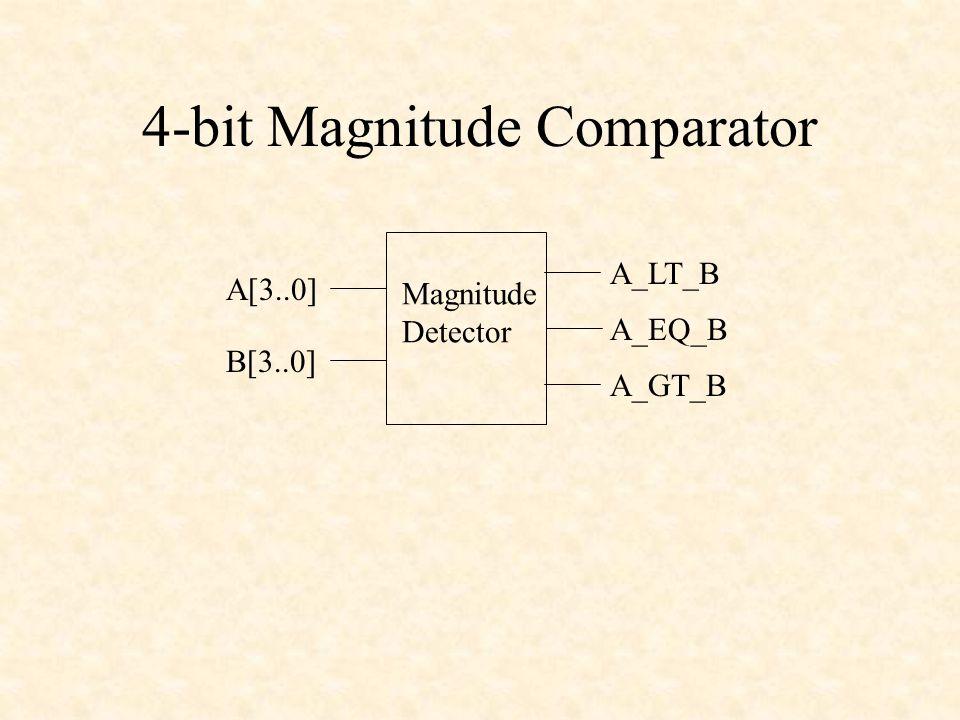 4-bit Magnitude Comparator Magnitude Detector A[3..0] B[3..0] A_EQ_B A_LT_B A_GT_B
