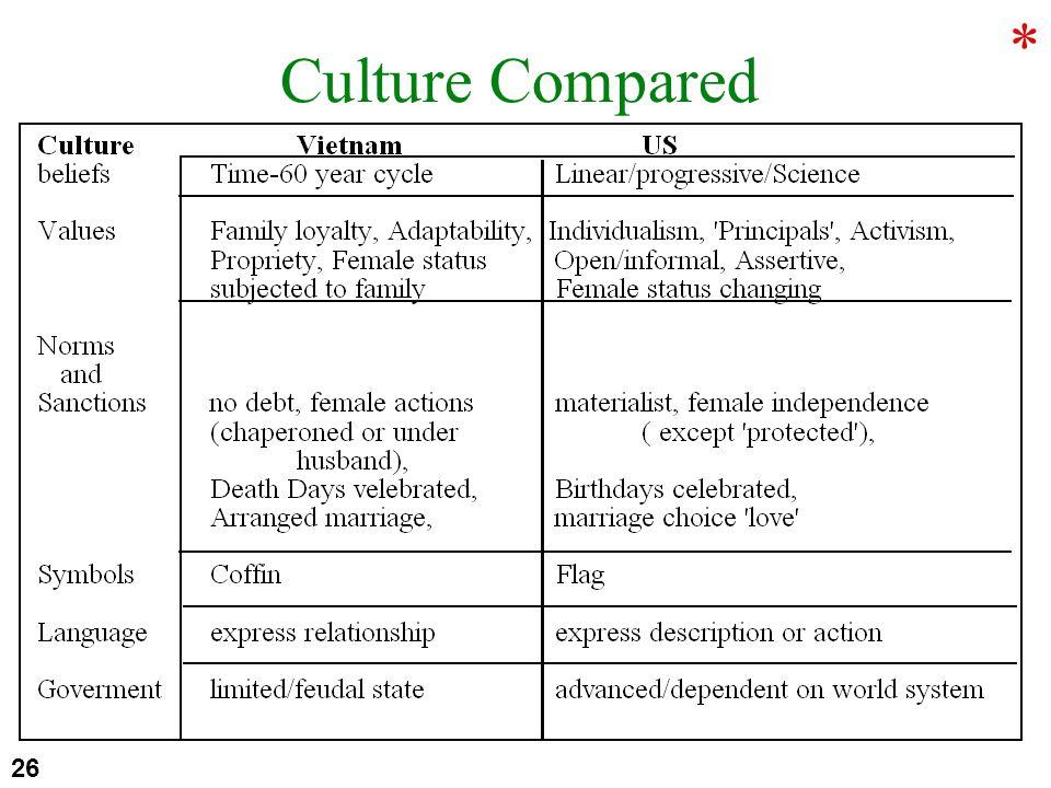 Culture Compared 26 *