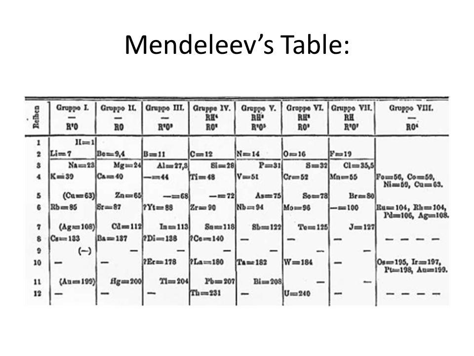 Mendeleev's Table: