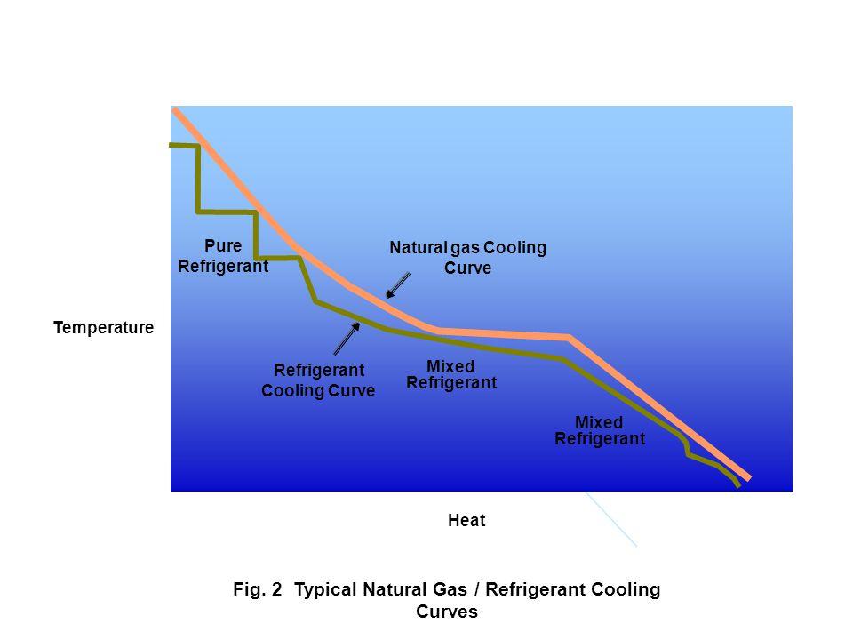 g:\depts\152\g\99972 Mixed Refrigerant Pure Refrigerant Temperature Heat Natural gas Cooling Curve Refrigerant Cooling Curve Fig. 2 Typical Natural Ga