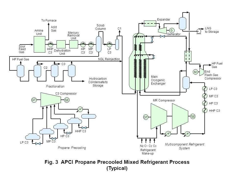 g:\depts\152\g\99973 Main Cryogenic Exchanger Expander LNG to Storage M HP Fuel Gas End Flash Gas Compressor Refrigerant Make-up Multicomponent Refrig