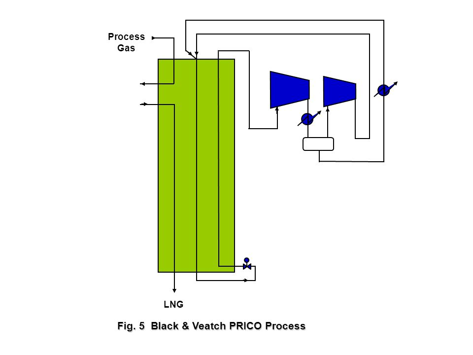 LNG Process Gas Fig. 5 Black & Veatch PRICO Process