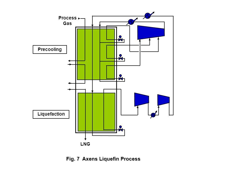 LNG Process Gas Fig. 7 Axens Liquefin Process Precooling Liquefaction