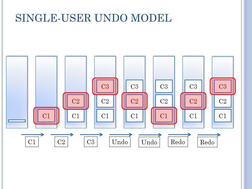 SINGLE-USER UNDO MODEL C1 C2 C1 C2 C3 C1 C2 C3 C1 C2 C3 C1 C2 C3 C1 C2 C3 C1C2C3Undo Redo