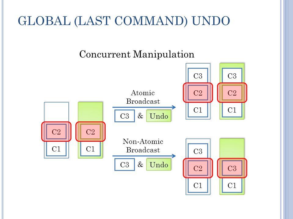 GLOBAL (LAST COMMAND) UNDO C1 C2 C1 C2 C3 C1 C2 C3 C1 C2 Concurrent Manipulation C1 C2 C3 C1 C2C3 & Undo C3 & Undo Atomic Broadcast Non-Atomic Broadcast