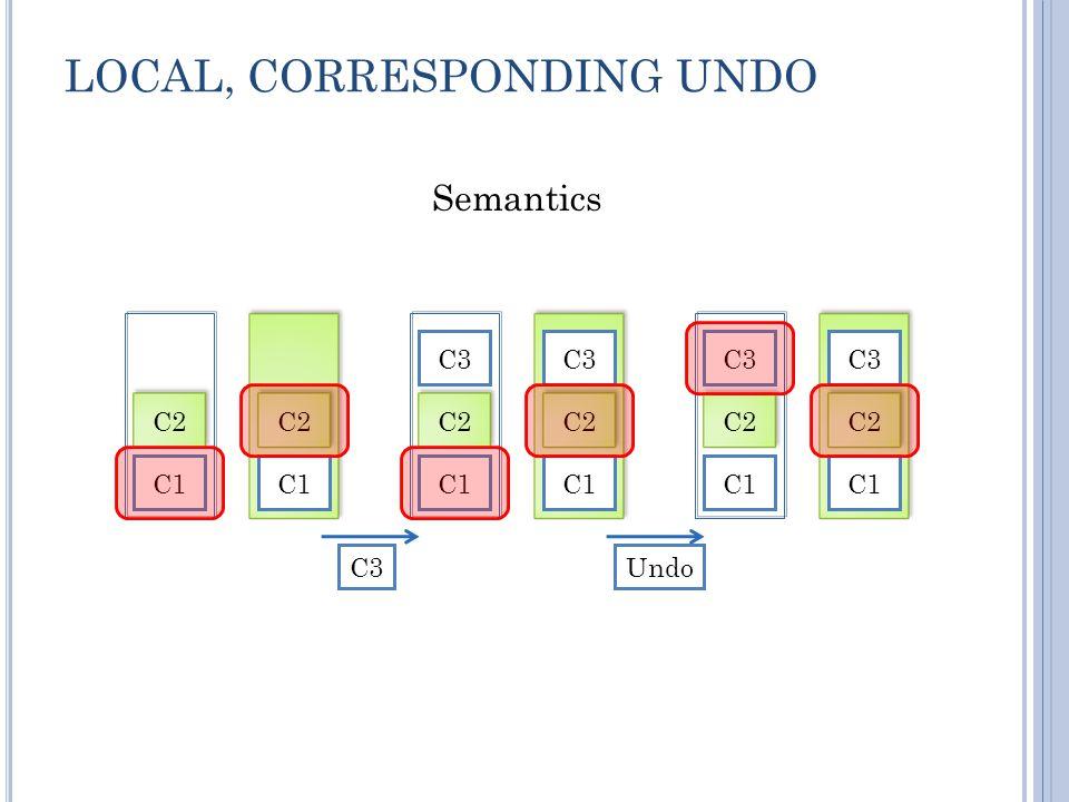 LOCAL, CORRESPONDING UNDO C1 C2 C1 C2 C3 C1 C2 C3 C1 C2 C1 C2 C3 C1 C2 C3 Undo Semantics