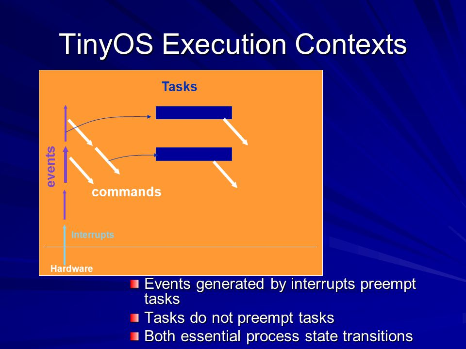 TinyOS Execution Contexts Events generated by interrupts preempt tasks Tasks do not preempt tasks Both essential process state transitions Hardware Interrupts events commands Tasks
