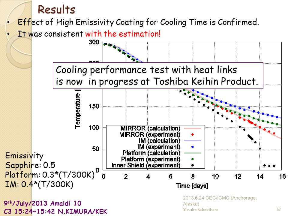 9 th /July/2013 Amaldi 10 C3 15:24~15:42 N.KIMURA/KEK Results Effect of High Emissivity Coating for Cooling Time is Confirmed.