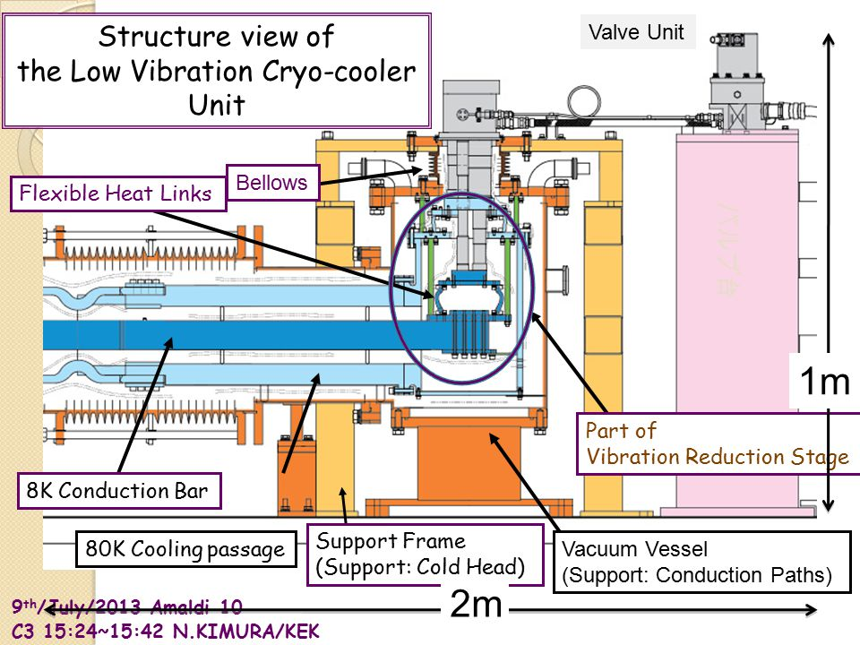 9 th /July/2013 Amaldi 10 C3 15:24~15:42 N.KIMURA/KEK 80K Cooling passage 8K Conduction Bar Valve Unit Structure view of the Low Vibration Cryo-cooler Unit バルブ台 Flexible Heat Links Bellows Part of Vibration Reduction Stage Vacuum Vessel (Support: Conduction Paths) Support Frame (Support: Cold Head) 2m 1m