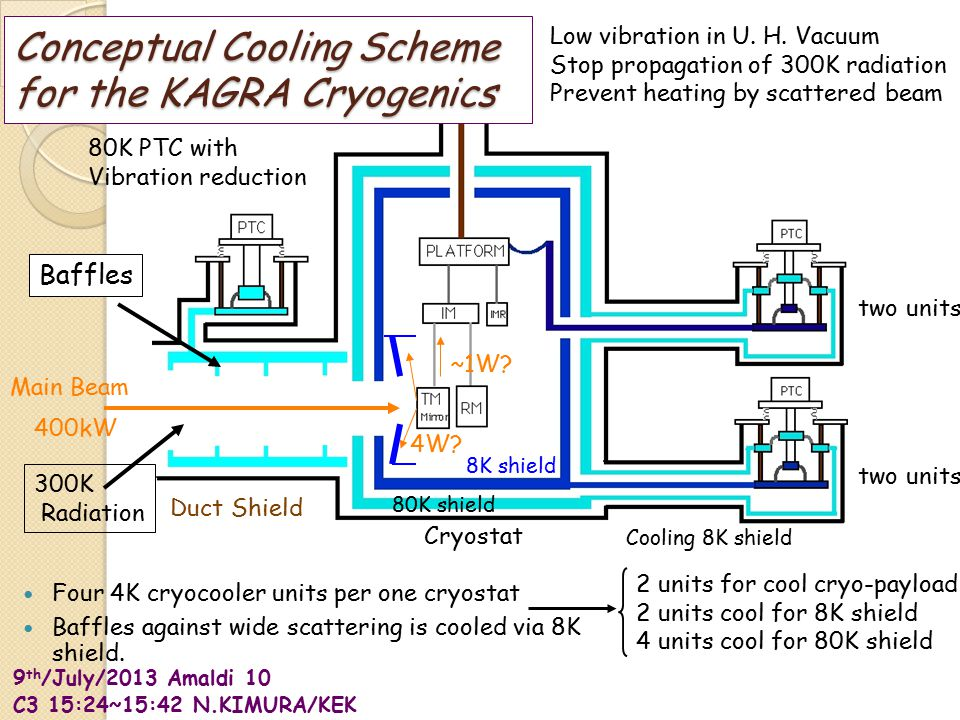 9 th /July/2013 Amaldi 10 C3 15:24~15:42 N.KIMURA/KEK Four 4K cryocooler units per one cryostat Baffles against wide scattering is cooled via 8K shield.
