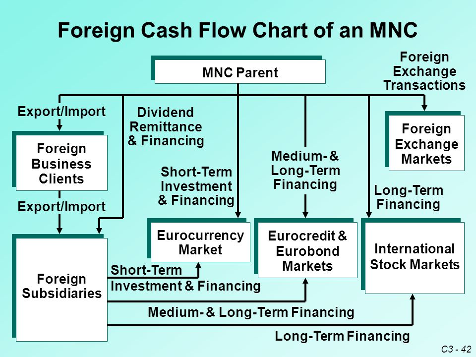 C3 - 42 Foreign Cash Flow Chart of an MNC MNC Parent Foreign Subsidiaries Foreign Business Clients Eurocurrency Market Eurocredit & Eurobond Markets International Stock Markets Foreign Exchange Markets Export/Import Short-Term Investment & Financing Long-Term Financing Foreign Exchange Transactions Medium- & Long-Term Financing Dividend Remittance & Financing Long-Term Financing Medium- & Long-Term Financing Short-Term Investment & Financing