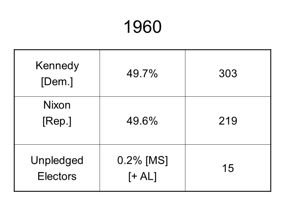 1960 Kennedy [Dem.] 49.7%303 Nixon [Rep.]49.6%219 Unpledged Electors 0.2% [MS] [+ AL] 15