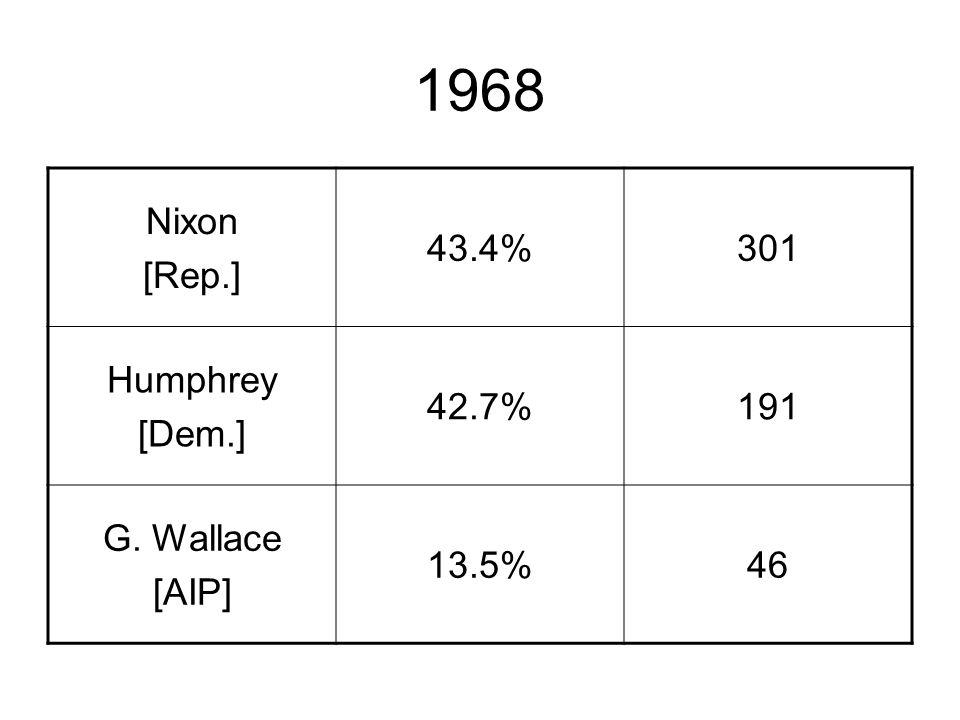 1968 Nixon [Rep.] 43.4%301 Humphrey [Dem.] 42.7%191 G. Wallace [AIP] 13.5%46