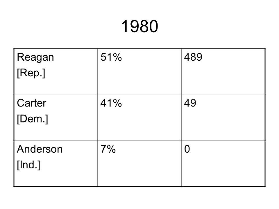 1980 Reagan [Rep.] 51%489 Carter [Dem.] 41%49 Anderson [Ind.] 7%0