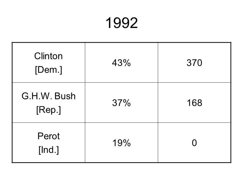 1992 Clinton [Dem.] 43%370 G.H.W. Bush [Rep.] 37%168 Perot [Ind.] 19%0