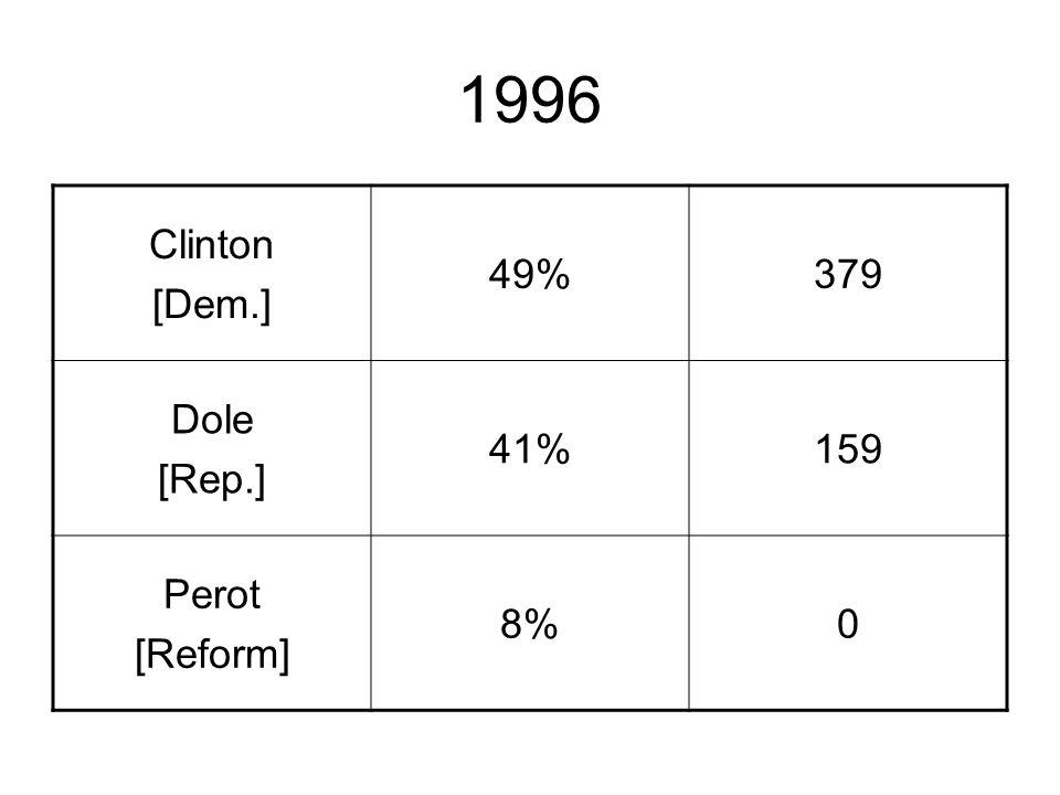 1996 Clinton [Dem.] 49%379 Dole [Rep.] 41%159 Perot [Reform] 8%0