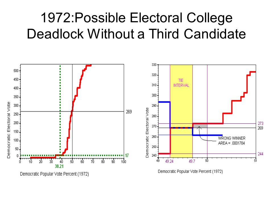 1972:Possible Electoral College Deadlock Without a Third Candidate