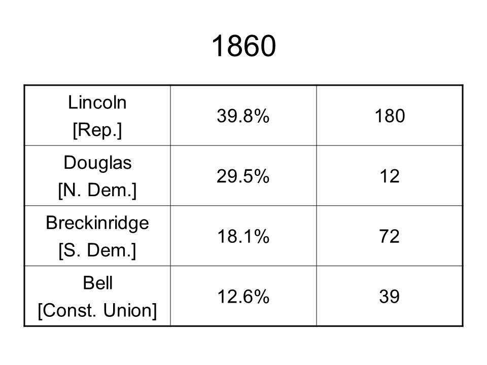 1860 Lincoln [Rep.] 39.8%180 Douglas [N. Dem.] 29.5%12 Breckinridge [S.