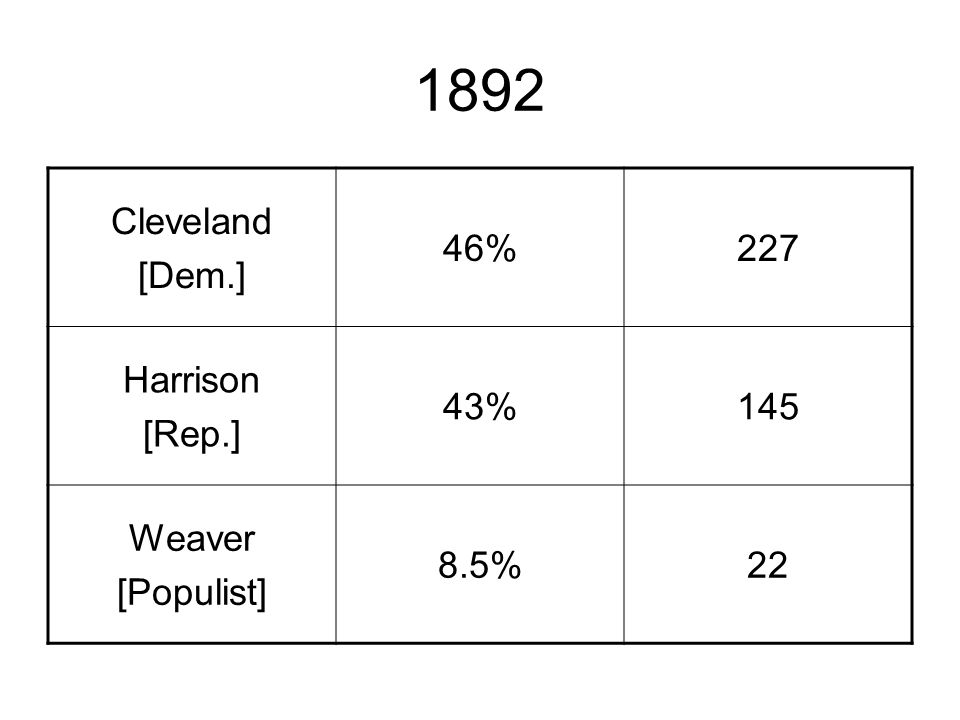 1892 Cleveland [Dem.] 46%227 Harrison [Rep.] 43%145 Weaver [Populist] 8.5%22