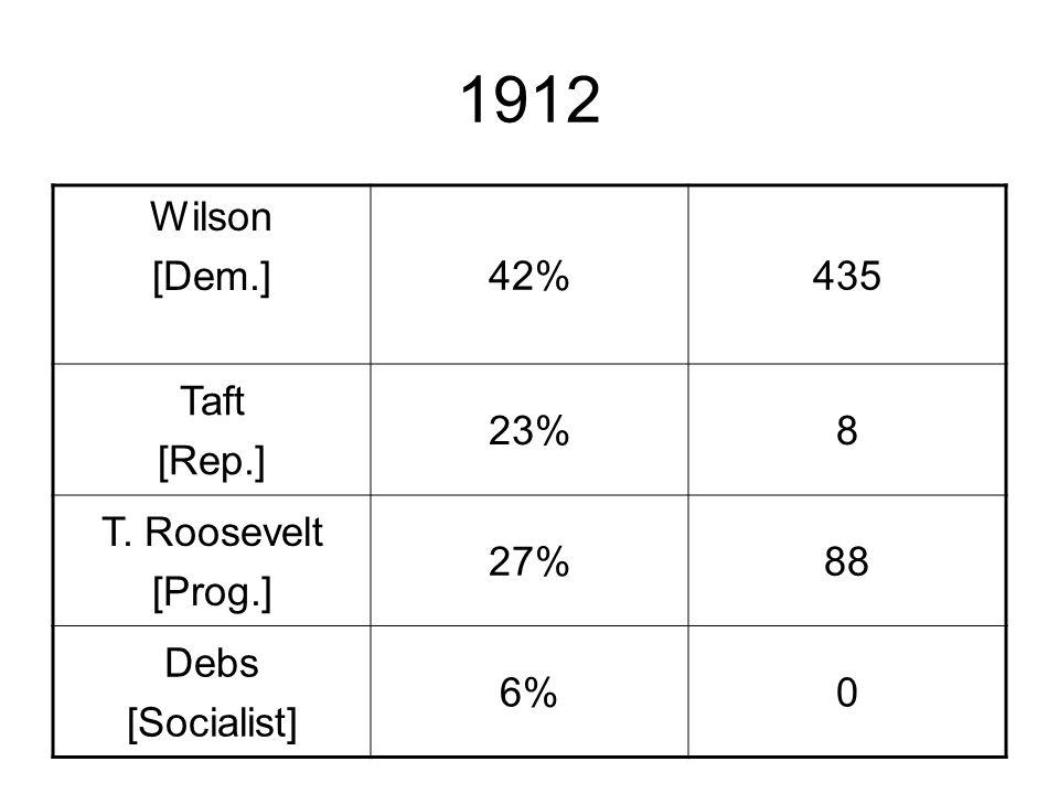 1912 Wilson [Dem.]42%435 Taft [Rep.] 23%8 T. Roosevelt [Prog.] 27%88 Debs [Socialist] 6%0