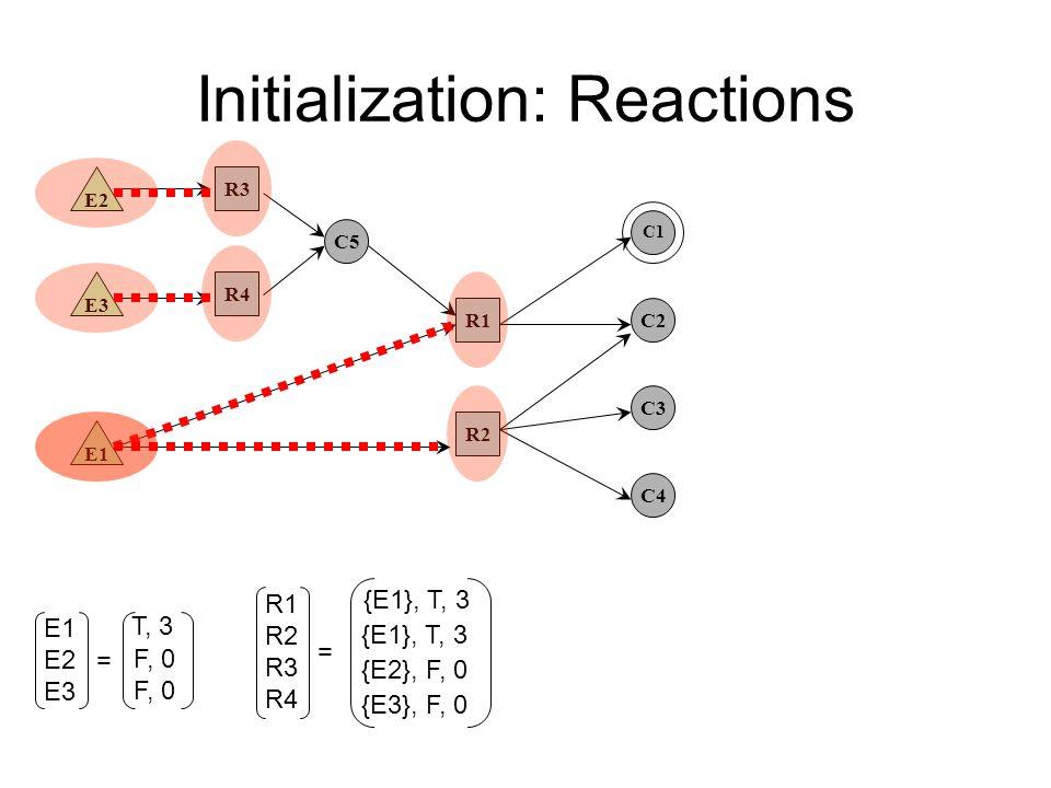 Initialization: Reactions E1 E3 E2 R2 R4 R3 R1 C5 C2 C3 C4 C1 E1 E2 E3 T, 3 F, 0 = R1 R2 R3 R4 = {E1}, T, 3 {E2}, F, 0 {E3}, F, 0