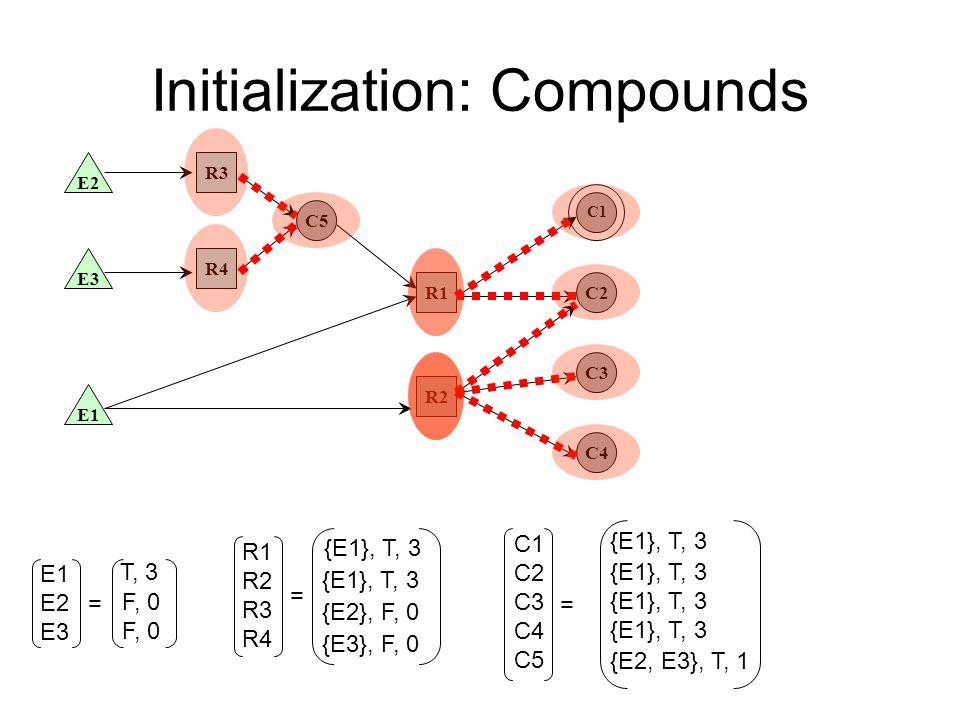 Initialization: Compounds E1 E3 E2 R2 R4 R3 R1 C5 C2 C3 C4 C1 E1 E2 E3 T, 3 F, 0 = R1 R2 R3 R4 = {E1}, T, 3 {E2}, F, 0 {E3}, F, 0 C1 C2 C3 C4 C5 = {E1}, T, 3 {E2, E3}, T, 1
