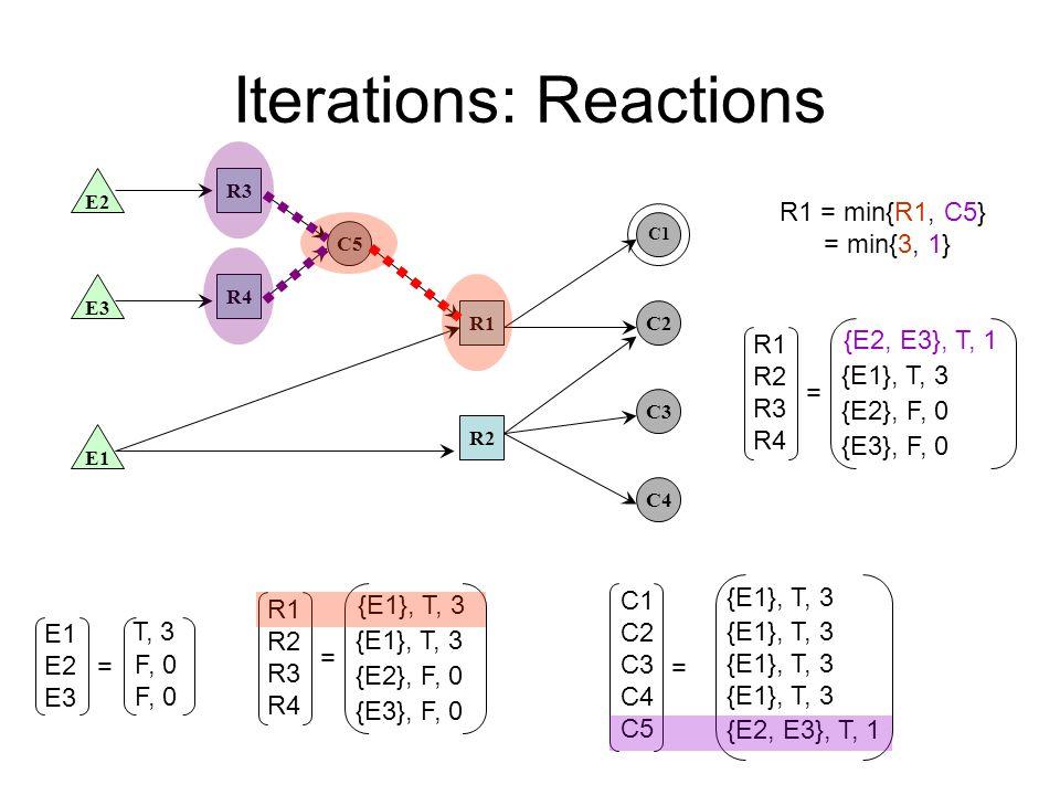 Iterations: Reactions E1 E3 E2 R2 R4 R3 R1 C5 C2 C3 C4 C1 E1 E2 E3 T, 3 F, 0 = C1 C2 C3 C4 C5 = {E1}, T, 3 {E2, E3}, T, 1 R1 = min{R1, C5} = min{3, 1} R1 R2 R3 R4 = {E1}, T, 3 {E2}, F, 0 {E3}, F, 0 R1 R2 R3 R4 = {E2, E3}, T, 1 {E1}, T, 3 {E2}, F, 0 {E3}, F, 0