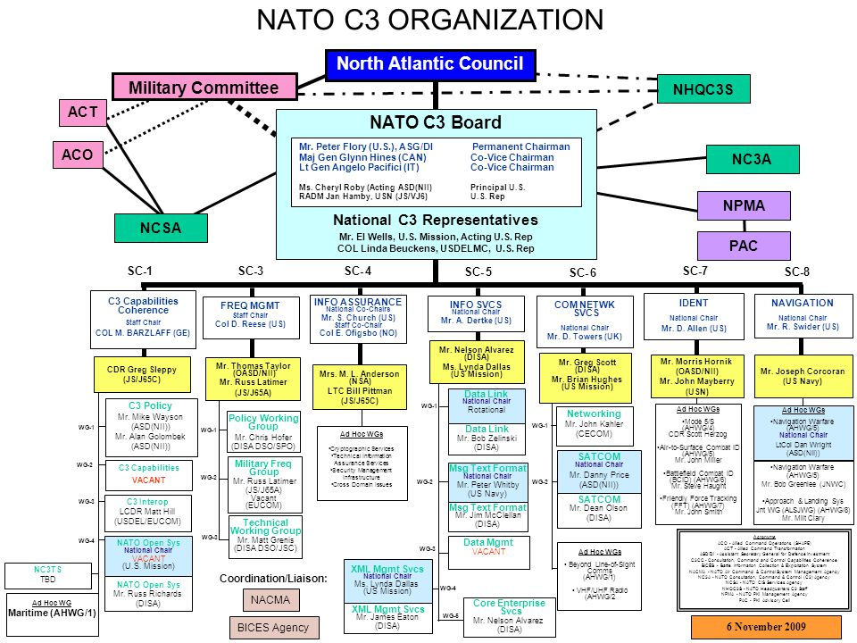 NATO C3 ORGANIZATION Policy Working Group Mr. Chris Hofer (DISA DSO/SPO) Military Freq Group Mr. Russ Latimer (JS/J65A) Vacant (EUCOM) Networking Mr.