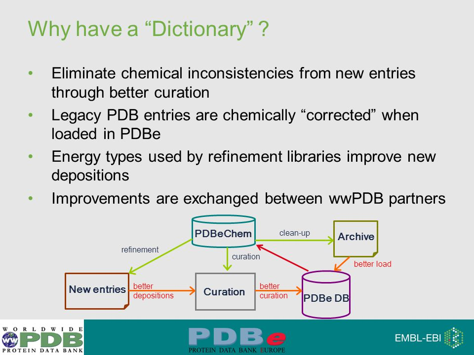 """Why have a """"Dictionary"""" ? Eliminate chemical inconsistencies from new entries through better curation Legacy PDB entries are chemically """"corrected"""" wh"""