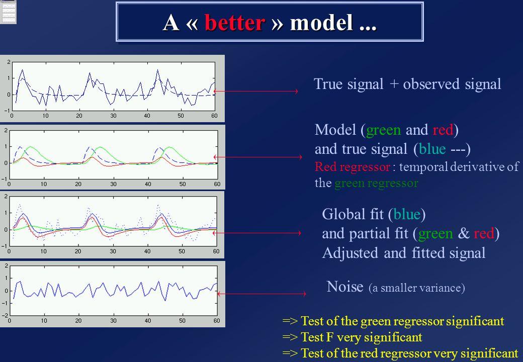  =+ Y X  b 1 = 0.22 b 2 = 0.11 A bad model...