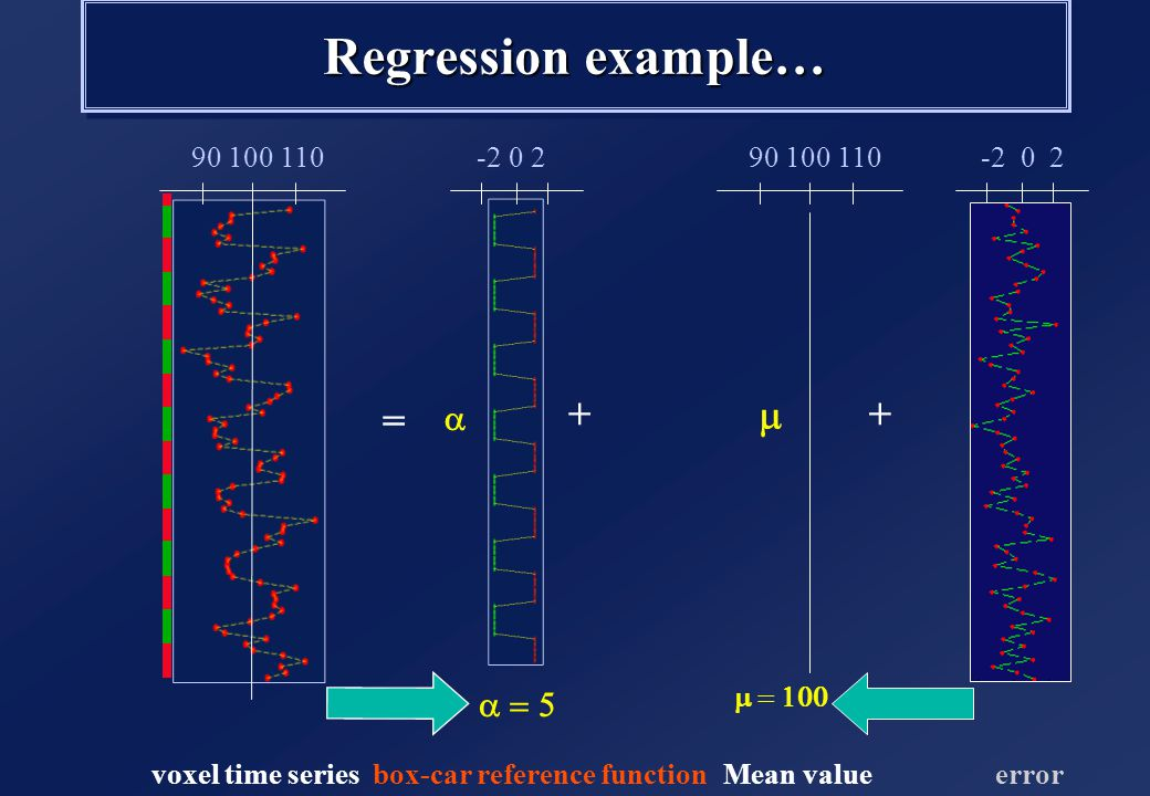 Regression example… = ++ voxel time series 90 100 110   box-car reference function -10 0 10   90 100 110 Mean value Fit the GLM -2 0 2