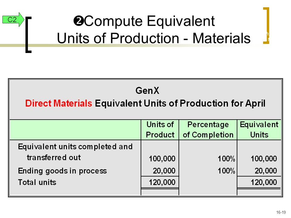  Compute Equivalent Units of Production - Materials Exh. 20-14 C2 16-19