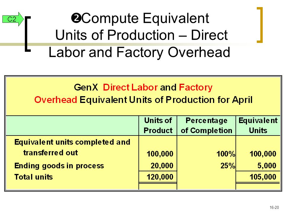  Compute Equivalent Units of Production – Direct Labor and Factory Overhead C2 16-20