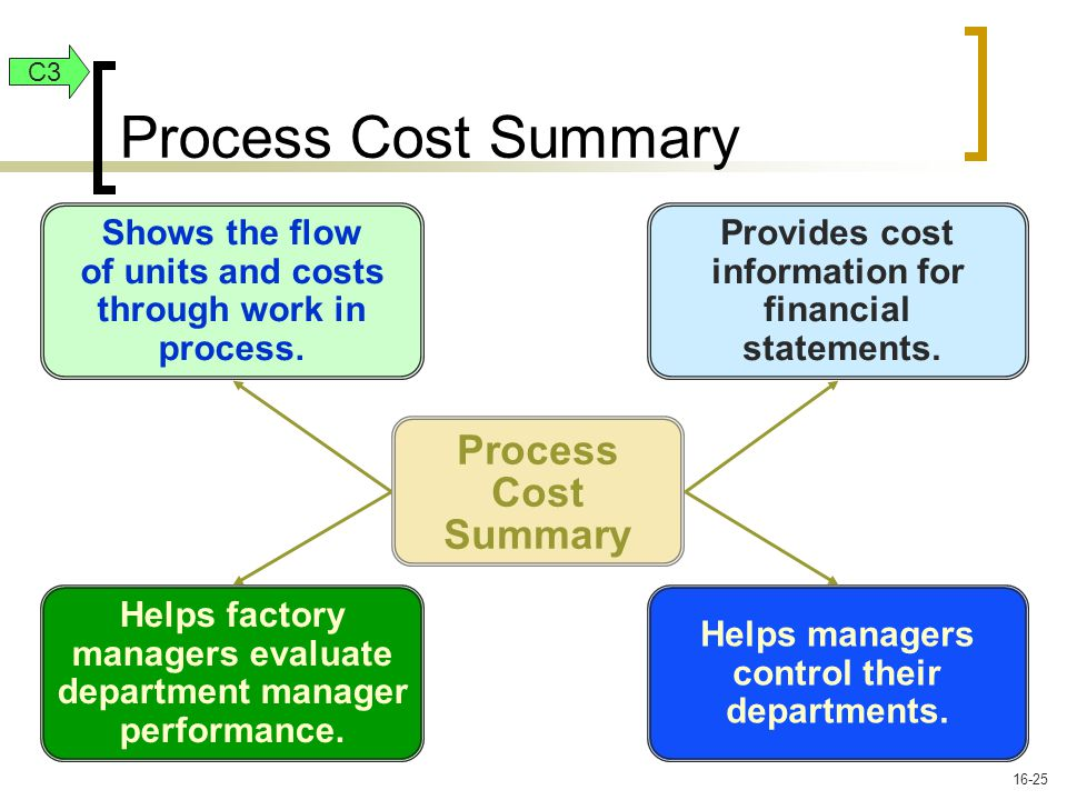 Process Cost Summary Helps managers control their departments.