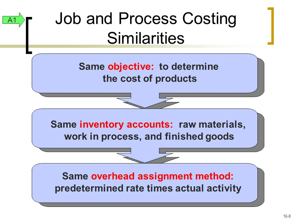 Same objective: to determine the cost of products Same inventory accounts: raw materials, work in process, and finished goods Same overhead assignment method: predetermined rate times actual activity Job and Process Costing Similarities A1 16-8