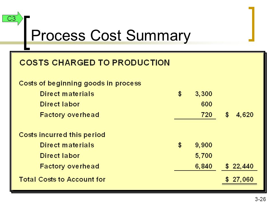 Process Cost Summary C3 3-26