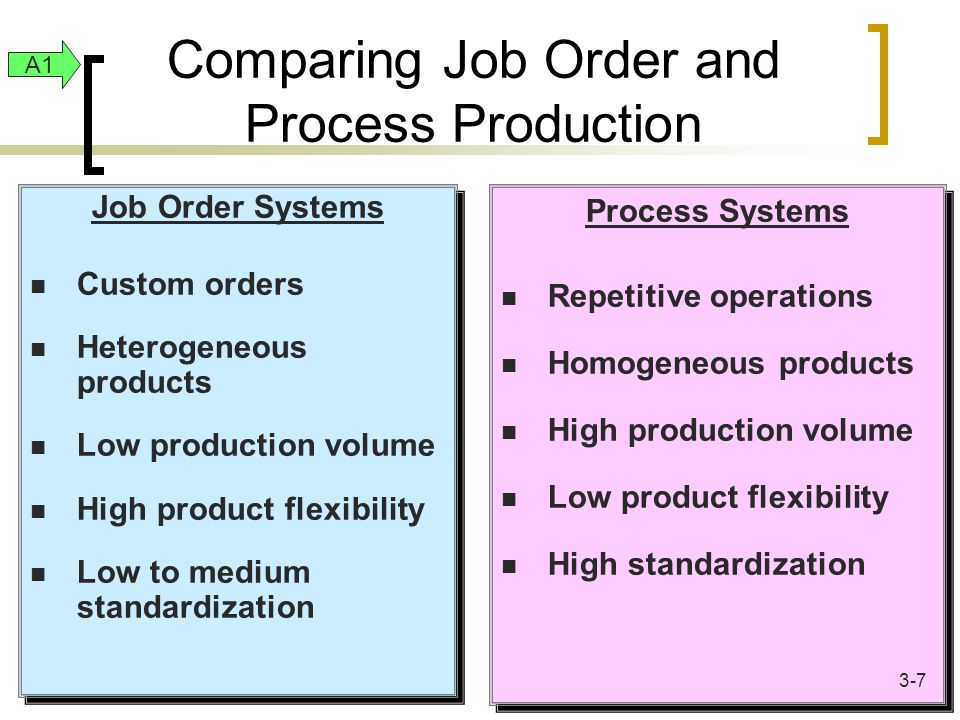 Same objective: to determine the cost of products Same inventory accounts: raw materials, work in process, and finished goods Same overhead assignment method: predetermined rate times actual activity Job and Process Costing Similarities A1 3-8