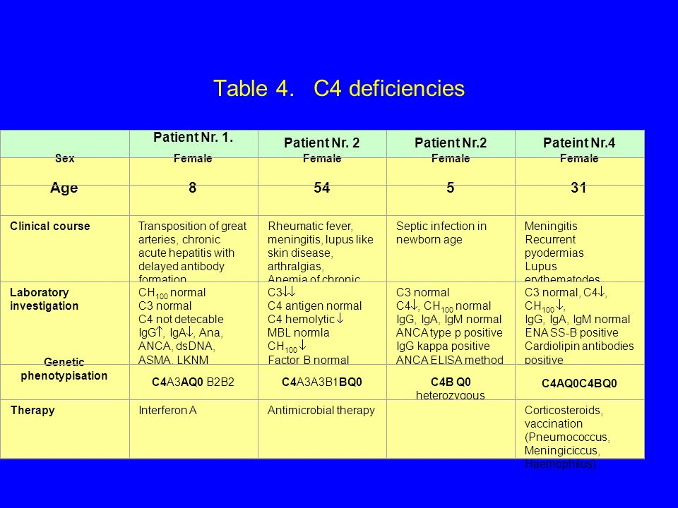 Table 4. C4 deficiencies CH 100  Patient Nr. 1.