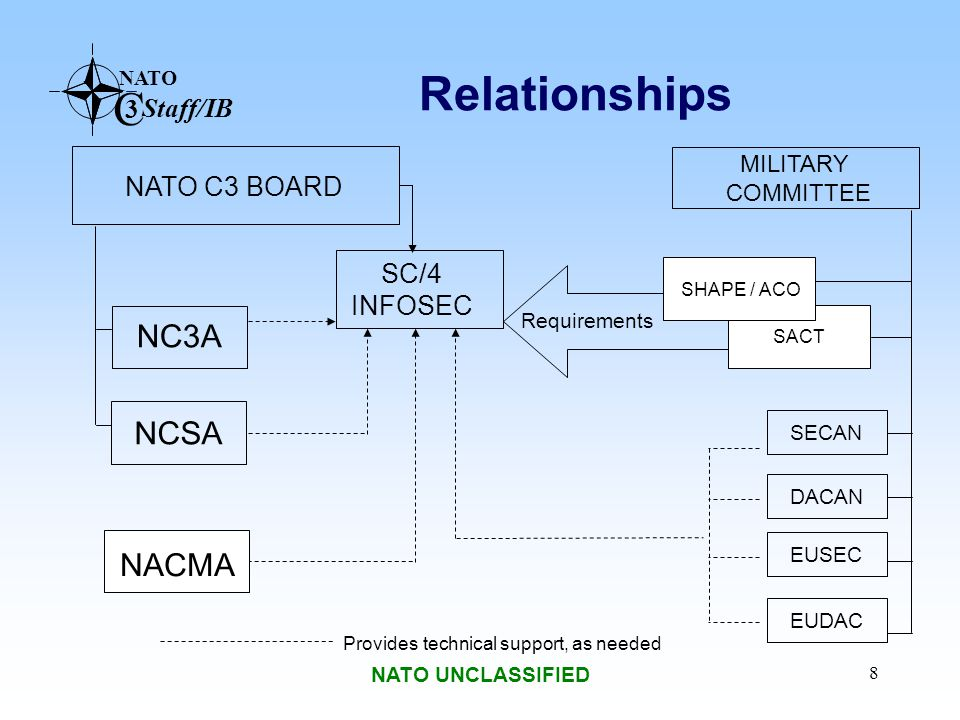 NATO C 3 Staff/IB NATO UNCLASSIFIED 9 Ad Hoc Working Groups INFOSEC SC AC/322 (SC/4) INFOSEC SC AC/322 (SC/4) INTERCONNECTION OF NETWORKS(ICN)AHWG/4 Chairman: Mr.