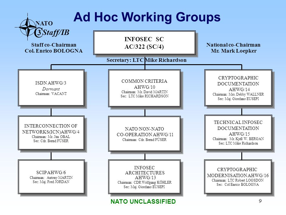 NATO C 3 Staff/IB NATO UNCLASSIFIED 9 Ad Hoc Working Groups INFOSEC SC AC/322 (SC/4) INFOSEC SC AC/322 (SC/4) INTERCONNECTION OF NETWORKS(ICN)AHWG/4 C