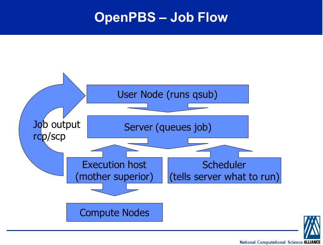 National Computational Science OpenPBS – Job Flow User Node (runs qsub) Compute Nodes Scheduler (tells server what to run) Server (queues job) Execution host (mother superior) Job outputrcp/scp