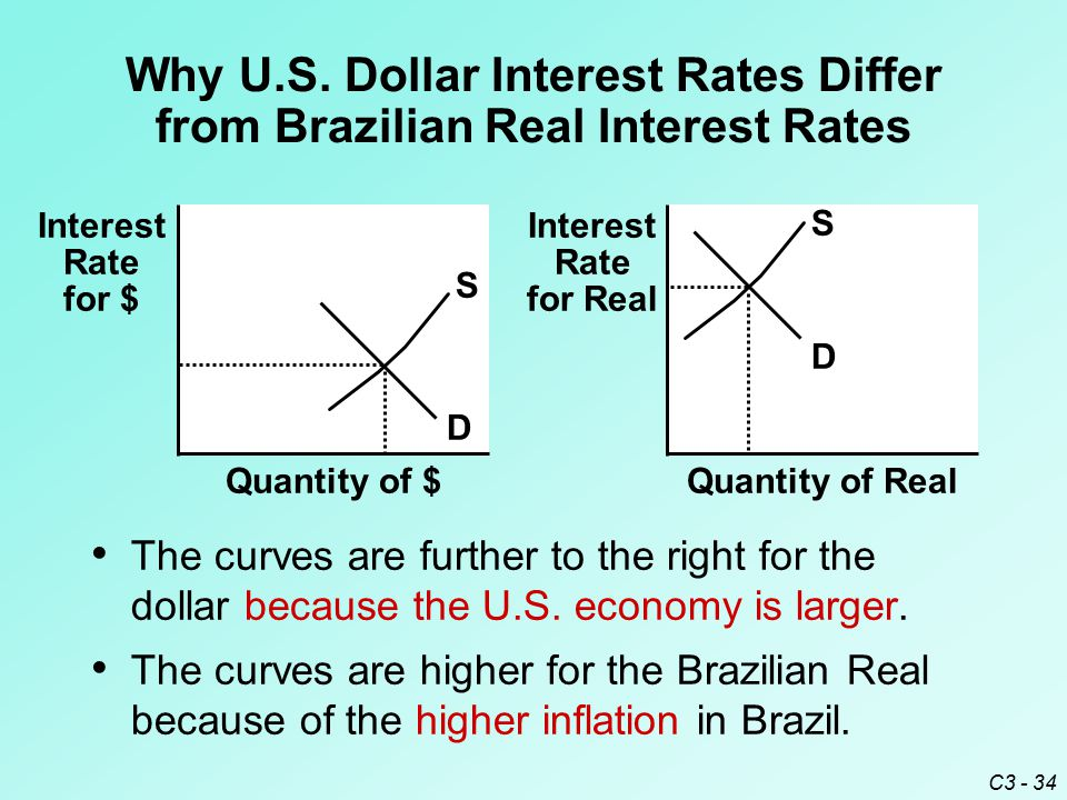 C3 - 34 Quantity of $ Interest Rate for $ S D Quantity of Real Interest Rate for Real S D Why U.S.