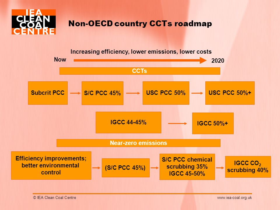 © IEA Clean Coal Centrewww.iea-coal.org.uk Non-OECD country CCTs roadmap S/C PCC 45% USC PCC 50%USC PCC 50%+ IGCC 44-45% IGCC 50%+ Efficiency improvements; better environmental control Near-zero emissions (S/C PCC 45%) S/C PCC chemical scrubbing 35% IGCC 45-50% IGCC CO 2 scrubbing 40% Increasing efficiency, lower emissions, lower costs CCTs Subcrit PCC 2020 Now