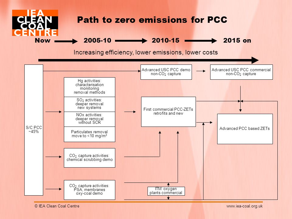 © IEA Clean Coal Centrewww.iea-coal.org.uk Path to zero emissions for PCC 2015 on S/C PCC ~45% Hg activities: characterisation monitoring removal methods First commercial PCC-ZETs retrofits and new Advanced PCC based ZETs Now2005-102010-15 Increasing efficiency, lower emissions, lower costs SO 2 activities: deeper removal new systems NOx activities: deeper removal without SCR Particulates removal move to <10 mg/m 3 CO 2 capture activities: chemical scrubbing demo CO 2 capture activities: PSA, membranes oxy-coal demo Advanced USC PCC demo non-CO 2 capture Advanced USC PCC commercial non-CO 2 capture ITM oxygen plants commercial