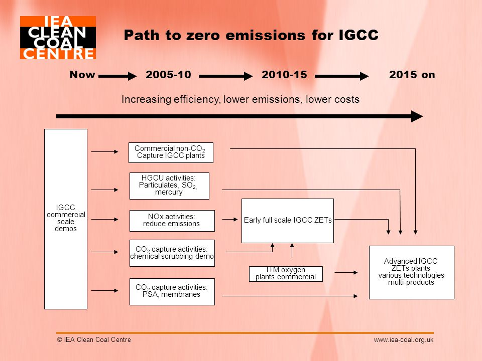 © IEA Clean Coal Centrewww.iea-coal.org.uk Path to zero emissions for IGCC 2015 on IGCC commercial scale demos Now2005-102010-15 Increasing efficiency, lower emissions, lower costs Early full scale IGCC ZETs Advanced IGCC ZETs plants various technologies multi-products NOx activities: reduce emissions CO 2 capture activities: chemical scrubbing demo ITM oxygen plants commercial CO 2 capture activities: PSA, membranes HGCU activities: Particulates, SO 2, mercury Commercial non-CO 2 Capture IGCC plants