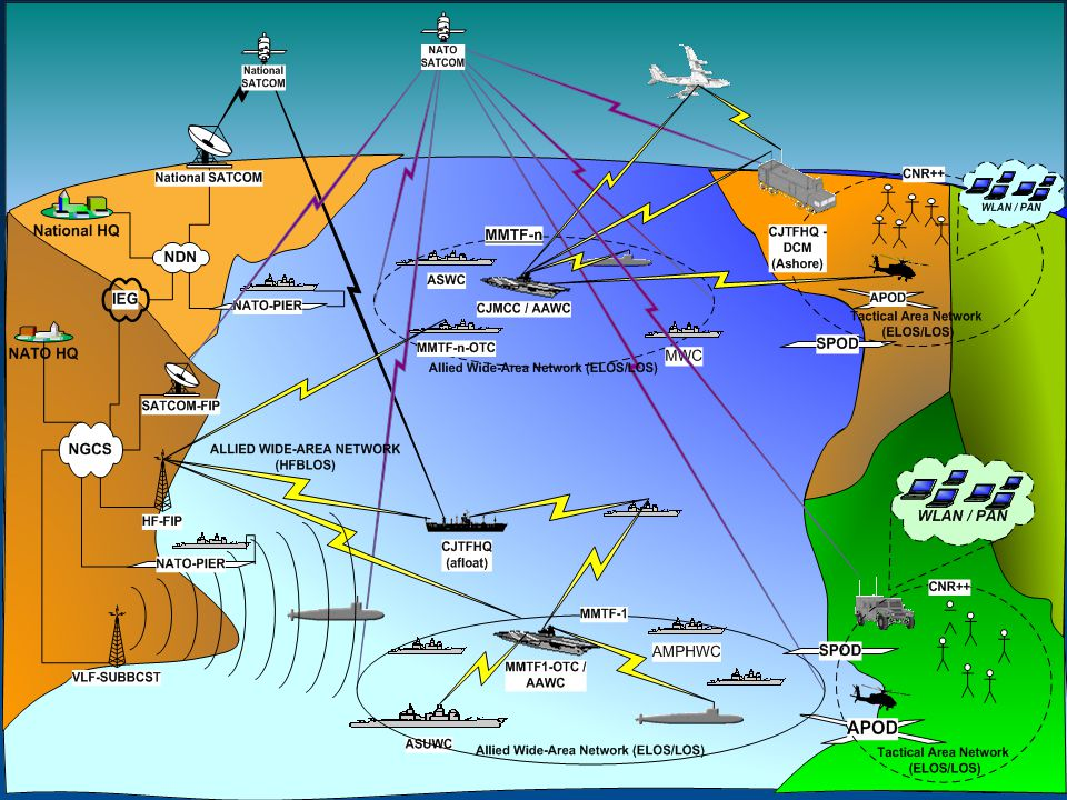 5 Military radio domain