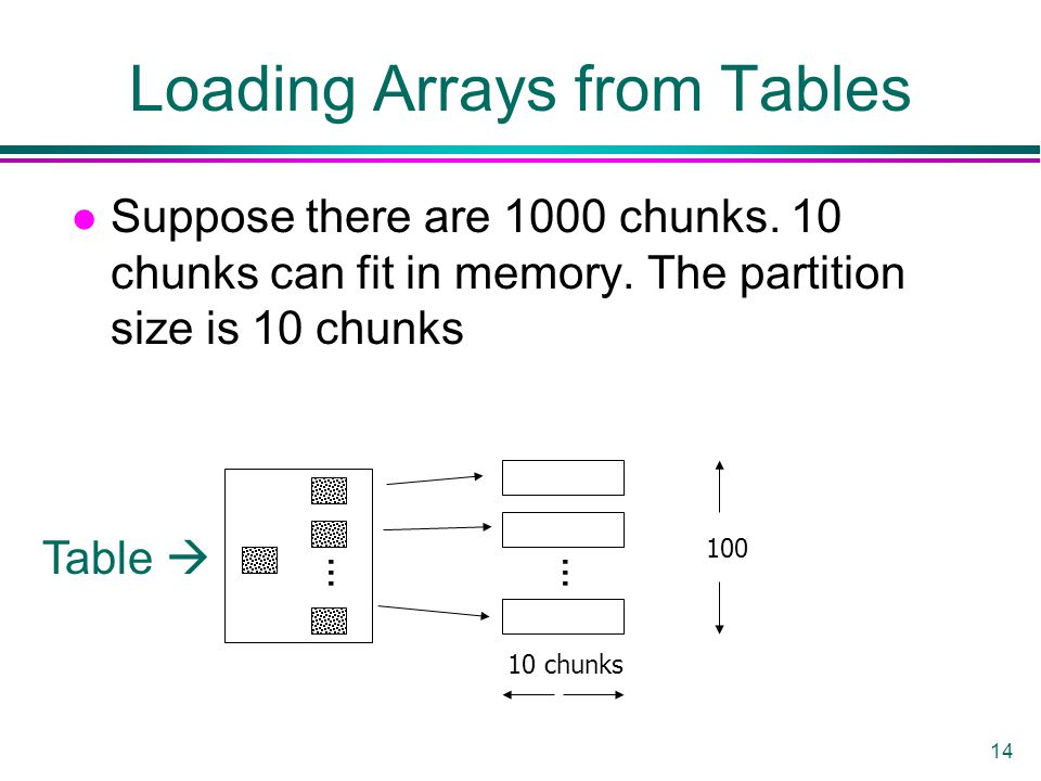 14 l Suppose there are 1000 chunks. 10 chunks can fit in memory. The partition size is 10 chunks... 10 chunks 100 Table  Loading Arrays from Tables