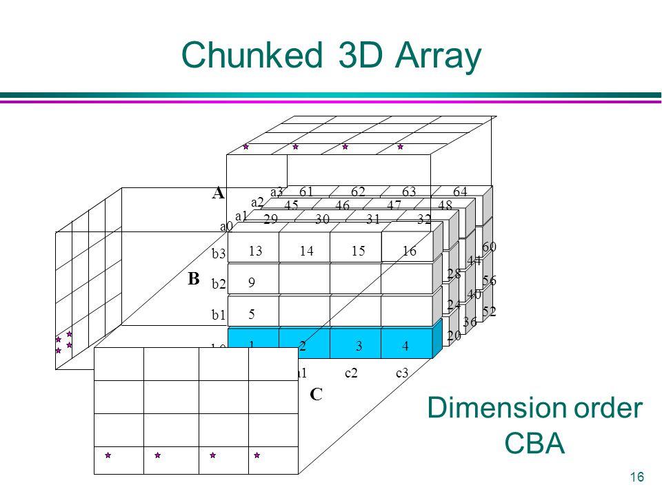 16 Chunked 3D Array C B 29303132 1234 5 9 13141516 64636261 48474645 a1a0 a3 a2 a1 a0 b3 b2 b1 b0 c2c3 A 44 28 56 40 24 52 36 20 60 B Dimension order CBA